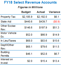 City Of Boston Excise Tax >> Boston Ends FY18 with a $21.2M Surplus – Boston Municipal Research Bureau